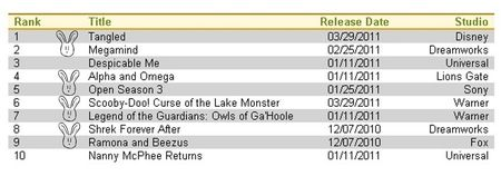 Top Ten Redbox Rentals week of March 28th