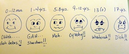Mom Blogger Pain Scale