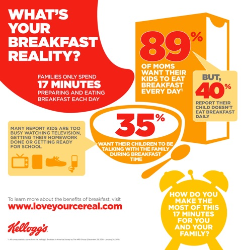 Kellogg bfast infographic